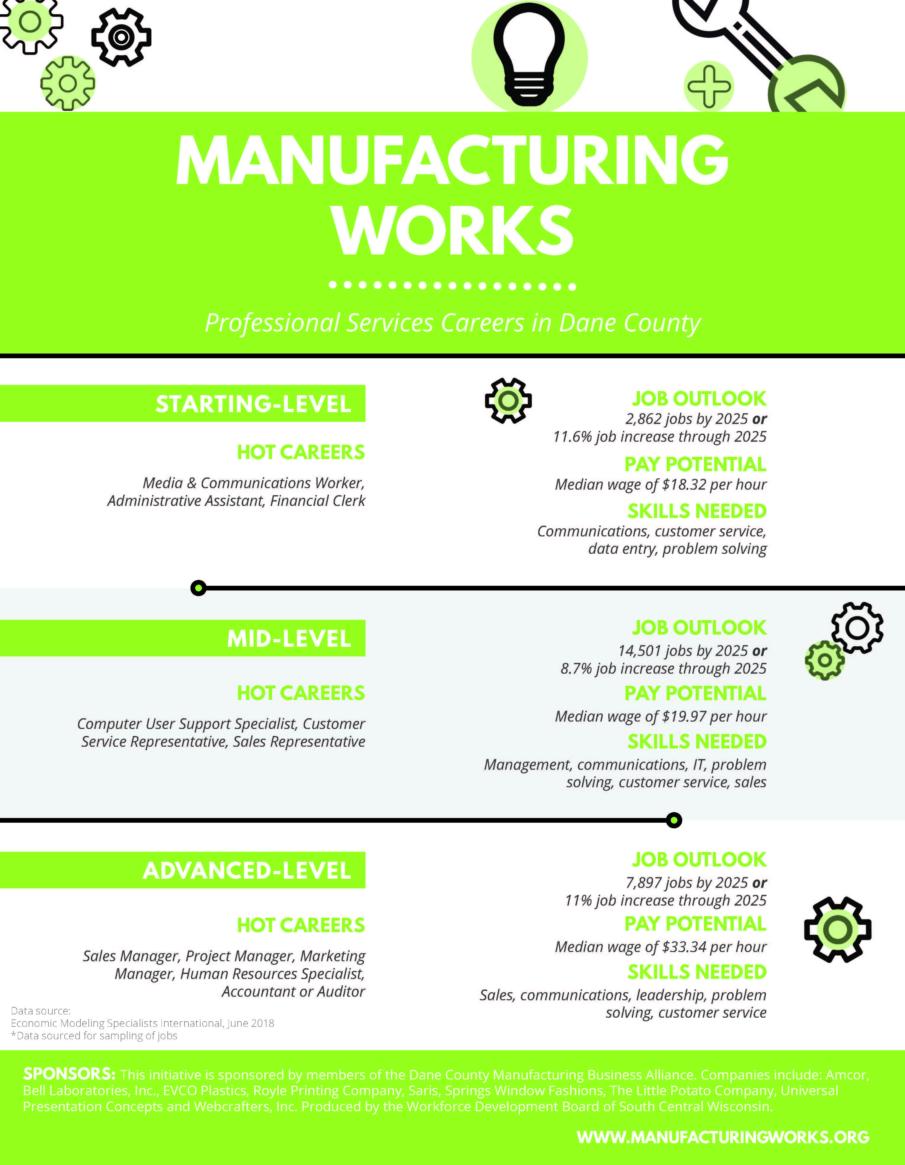 Manufacturing Works poster for Dane County featuring professional jobs