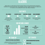 Trade Up poster for Glaziers