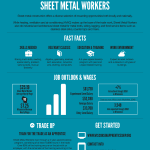 Trade Up poster for Sheet Metal workers