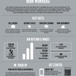 Ironworkers Fact Sheet