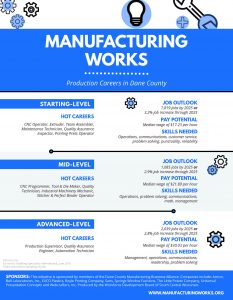 Manufacturing Works flyer featuring production-related careers.