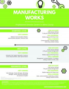 Manufacturing Works flyer featuring professional services-related careers.