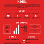 Trade Up poster for Plumbers