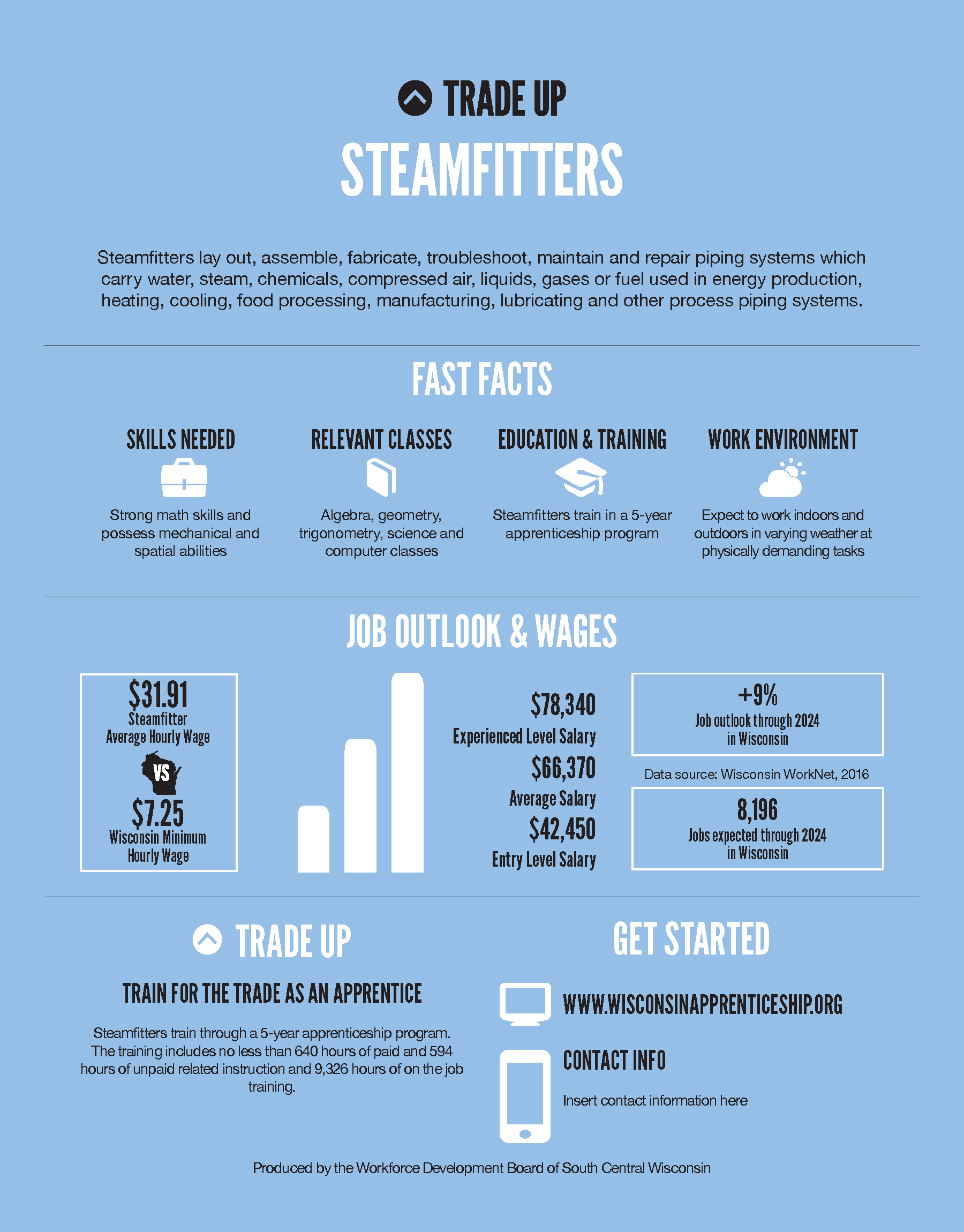 Trade Up poster for Steamfitters